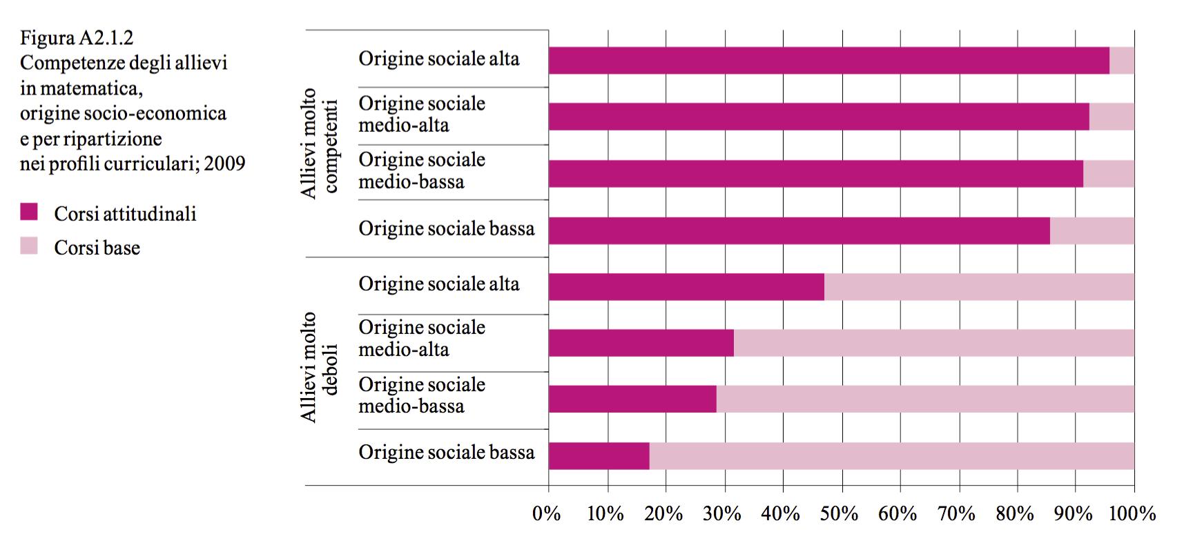 ripartizione-sociale-nei-livelli-sm